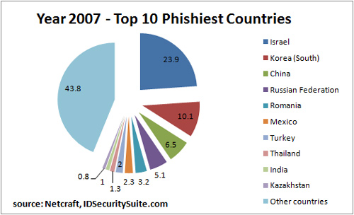 Top 10 Phishiest Countries in Year 2007